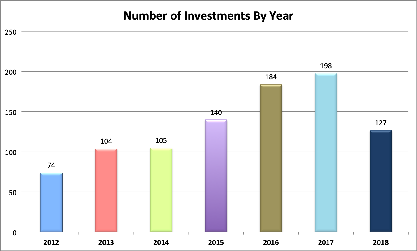 2018investmentsgraph