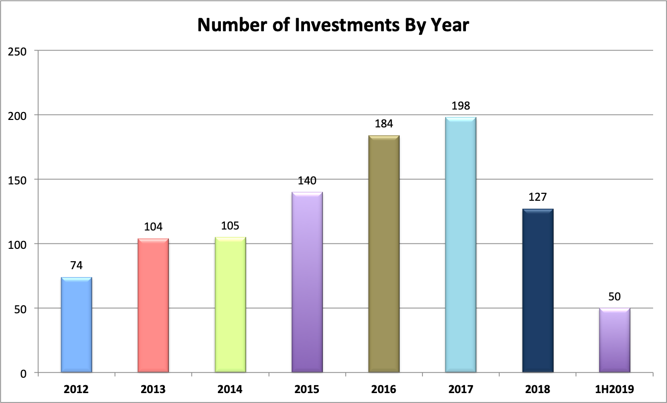 investments1h2019